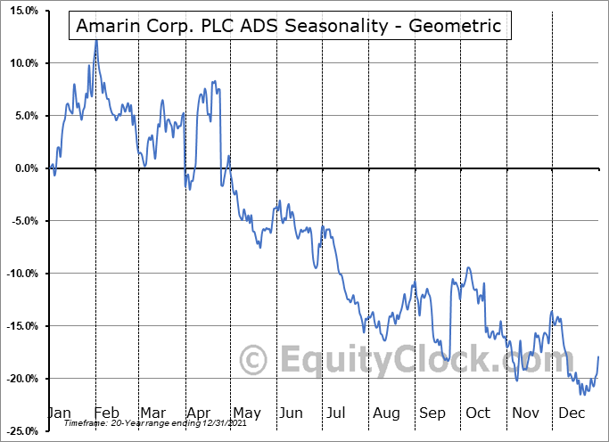 Amarin Corp. PLC ADS (NASD:AMRN) Seasonality