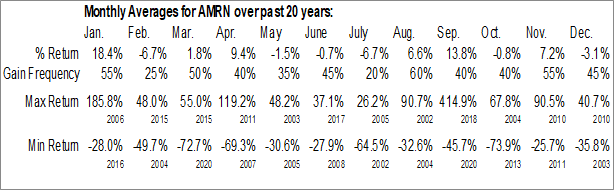 Monthly Seasonal Amarin Corp. PLC ADS (NASD:AMRN)