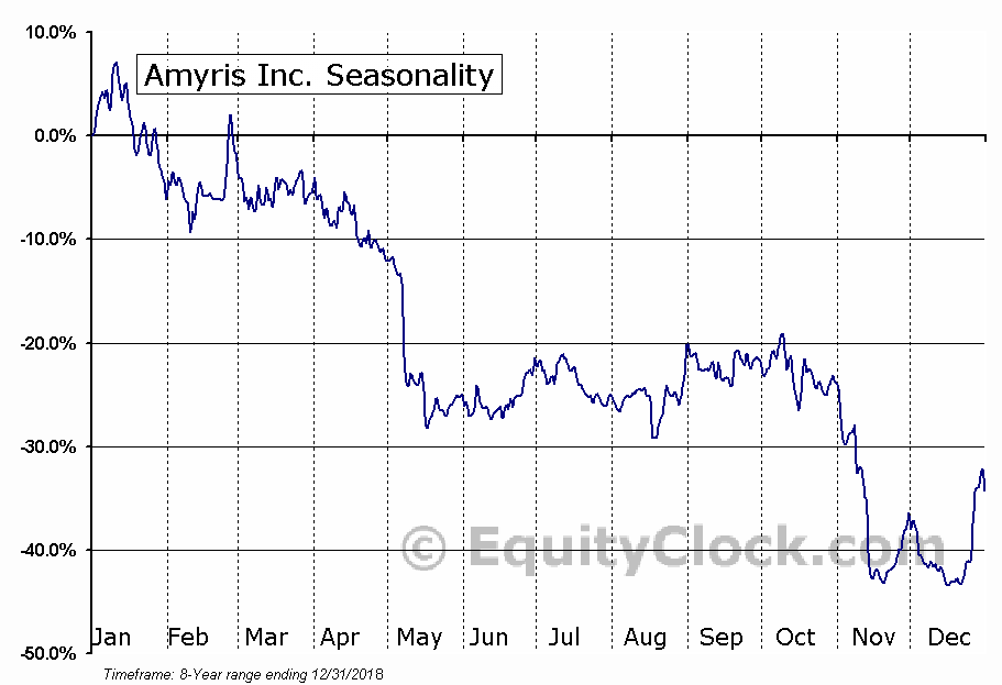 Amyris, Inc. Seasonal Chart