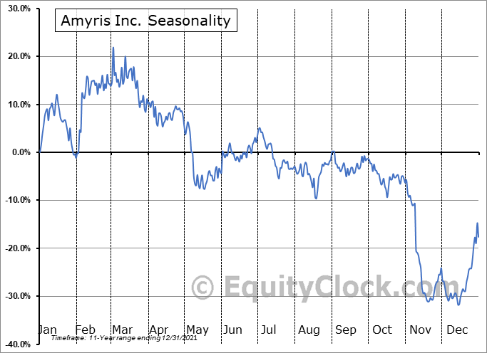 Amyris Inc. (NASD:AMRS) Seasonality