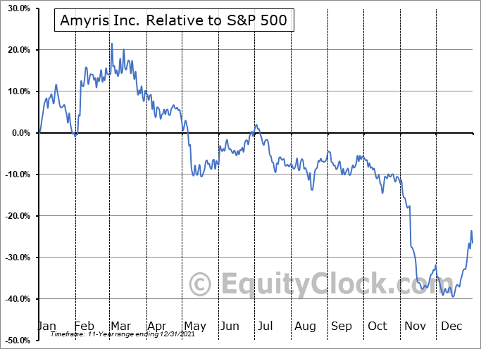 AMRS Relative to the S&P 500