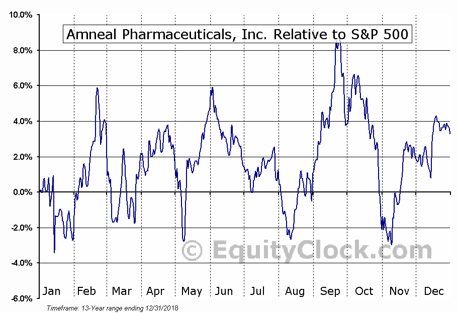 AMRX Relative to the S&P 500
