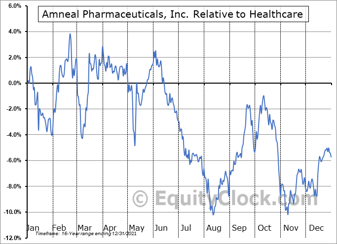 AMRX Relative to the Sector