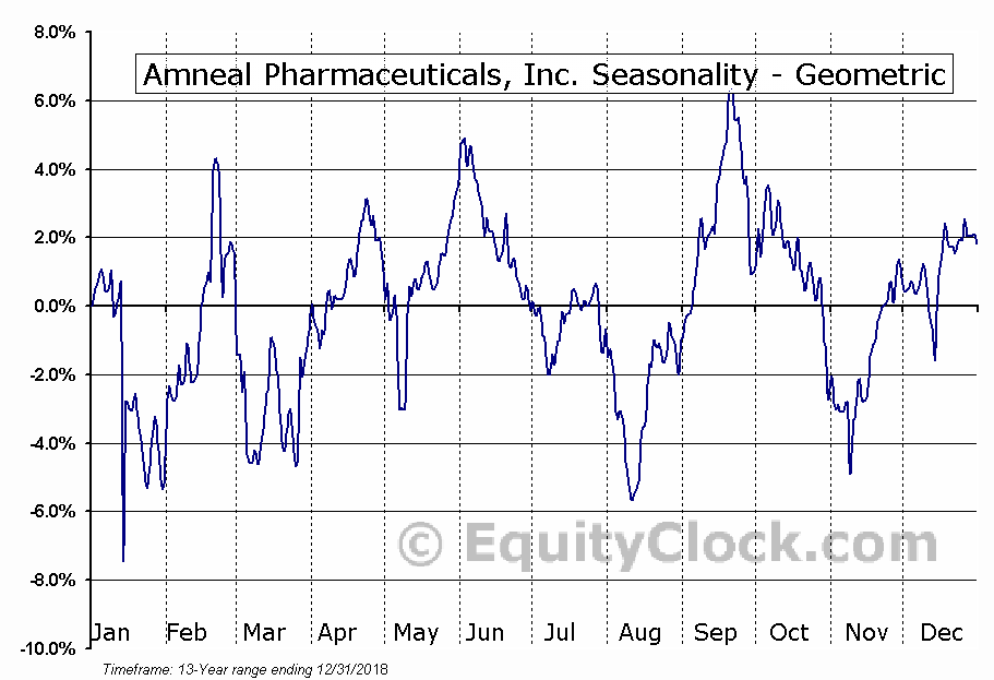 Amneal Pharmaceuticals, Inc. (NYSE:AMRX) Seasonality
