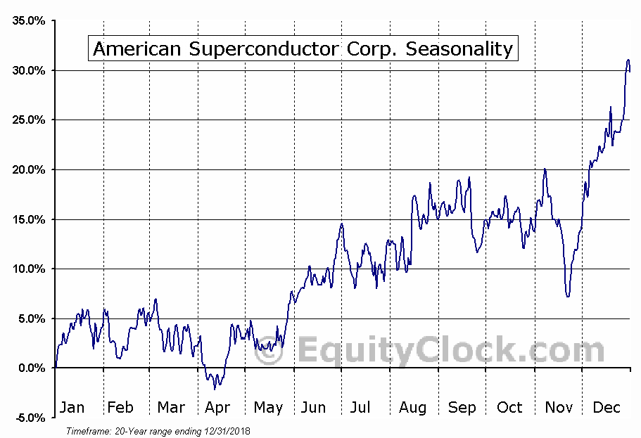 American Superconductor Corporation (AMSC) Seasonal Chart