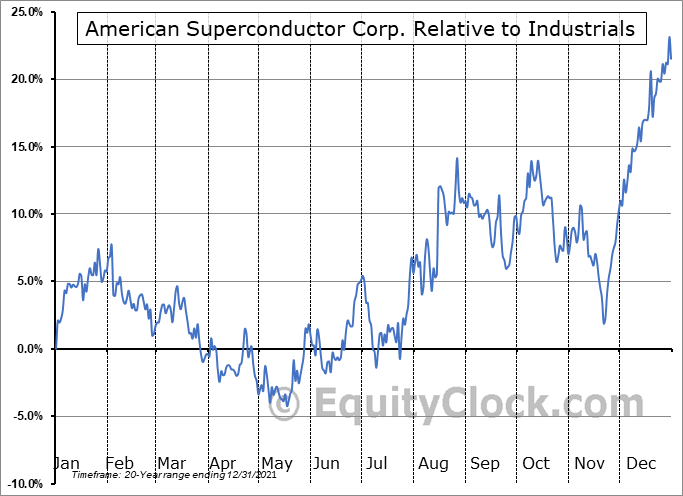AMSC Relative to the Sector