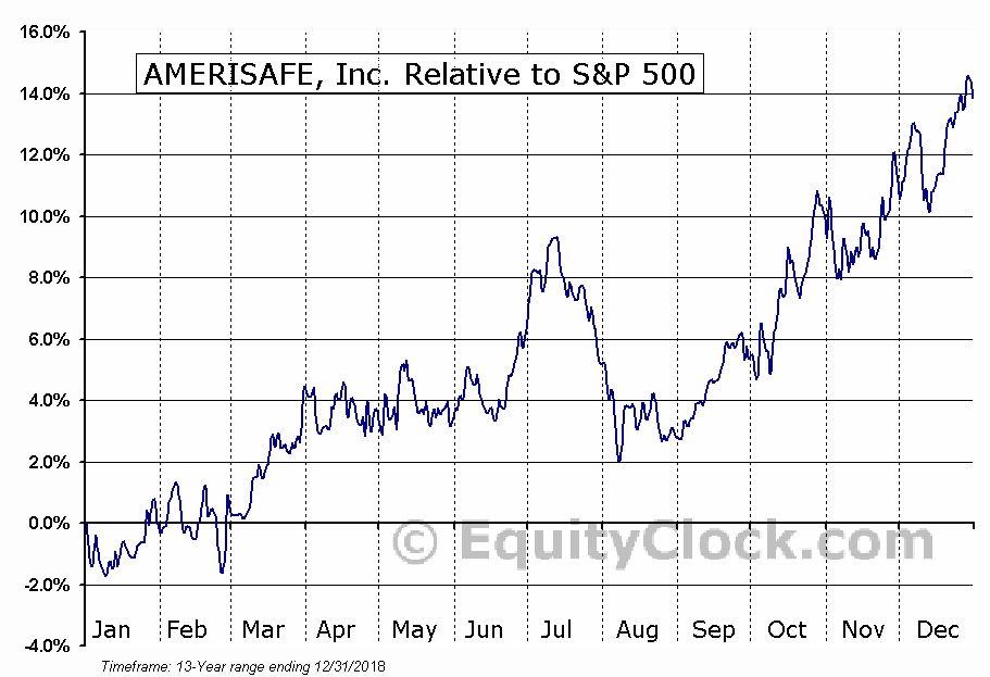 AMSF Relative to the S&P 500