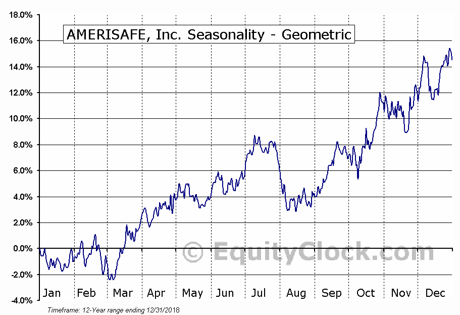 AMERISAFE, Inc. (NASD:AMSF) Seasonality