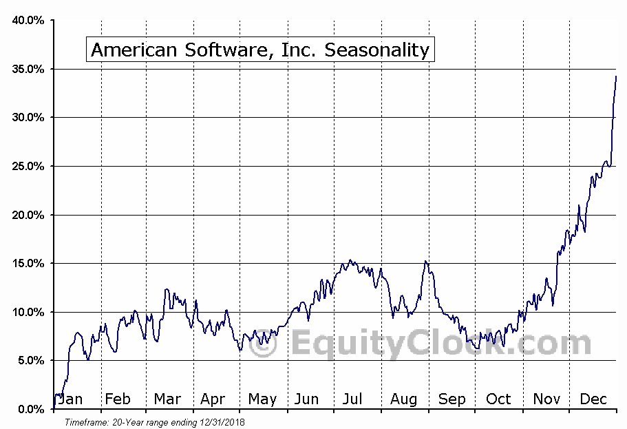 American Software, Inc. (AMSWA) Seasonal Chart