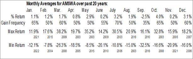 Monthly Seasonal American Software, Inc. (NASD:AMSWA)