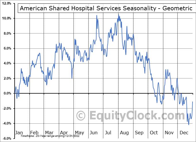 American Shared Hospital Services (AMEX:AMS) Seasonality