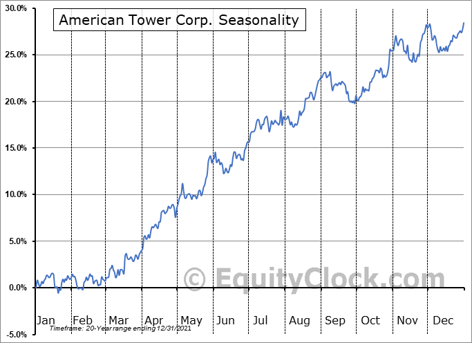American Tower Corporation (REIT) Seasonal Chart
