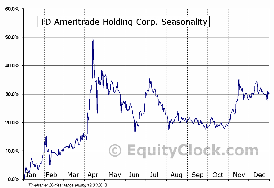 TD Ameritrade Holding Corporation (AMTD) Seasonal Chart