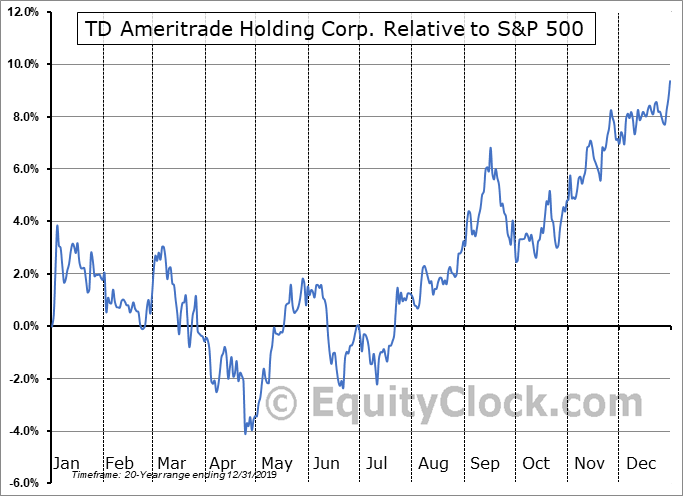 AMTD Relative to the S&P 500