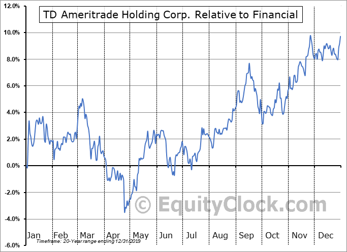 AMTD Relative to the Sector