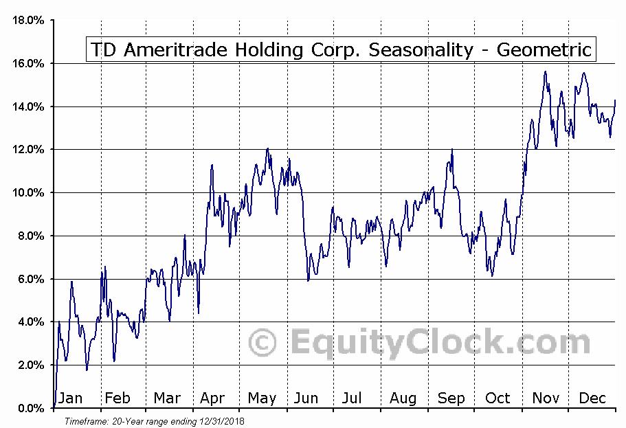 TD Ameritrade Holding Corp  (NASD:AMTD) Seasonal Chart   Equity Clock