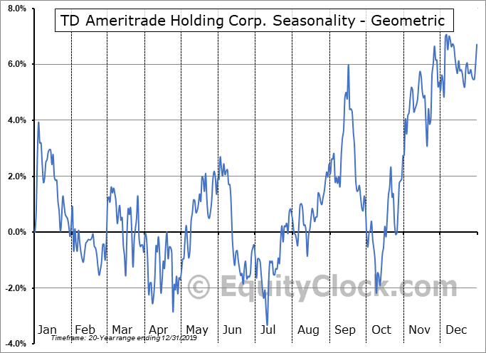 TD Ameritrade Holding Corp. (NASD:AMTD) Seasonality