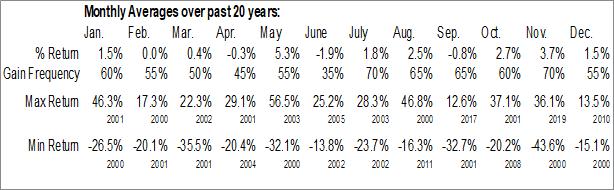 Monthly Seasonal TD Ameritrade Holding Corp. (NASD:AMTD)