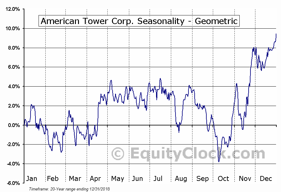 American Tower Corp. (NYSE:AMT) Seasonality