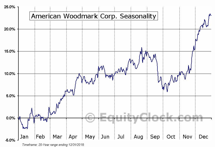 American Woodmark Corporation (AMWD) Seasonal Chart