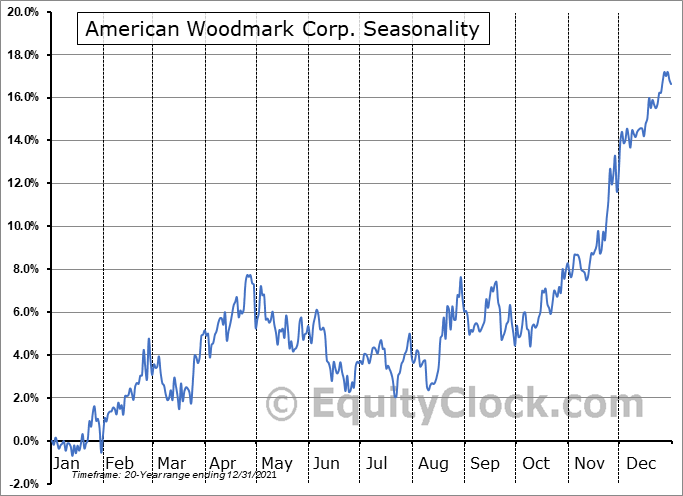 American Woodmark Corporation Seasonal Chart