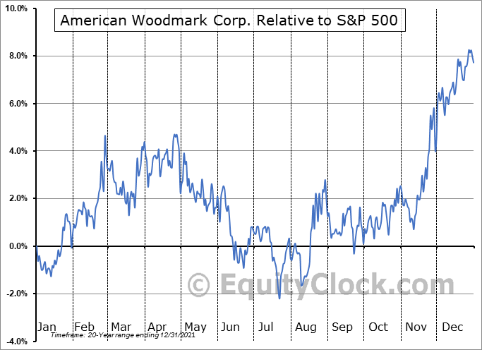 AMWD Relative to the S&P 500