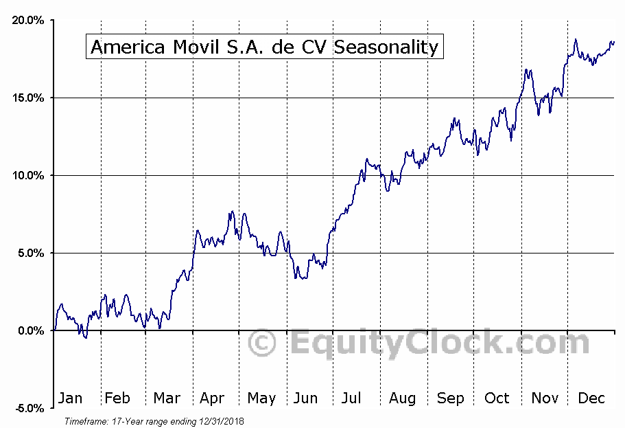 America Movil, S.A.B. de C.V. (AMX) Seasonal Chart
