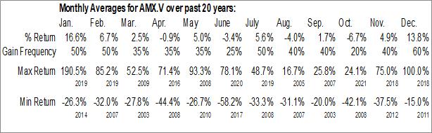 Monthly Seasonal Amex Exploration Inc. (TSXV:AMX.V)