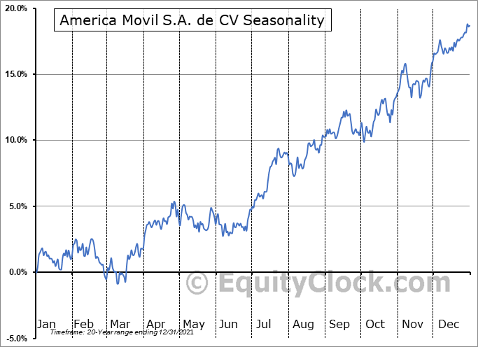 America Movil S.A. de CV (NYSE:AMX) Seasonality