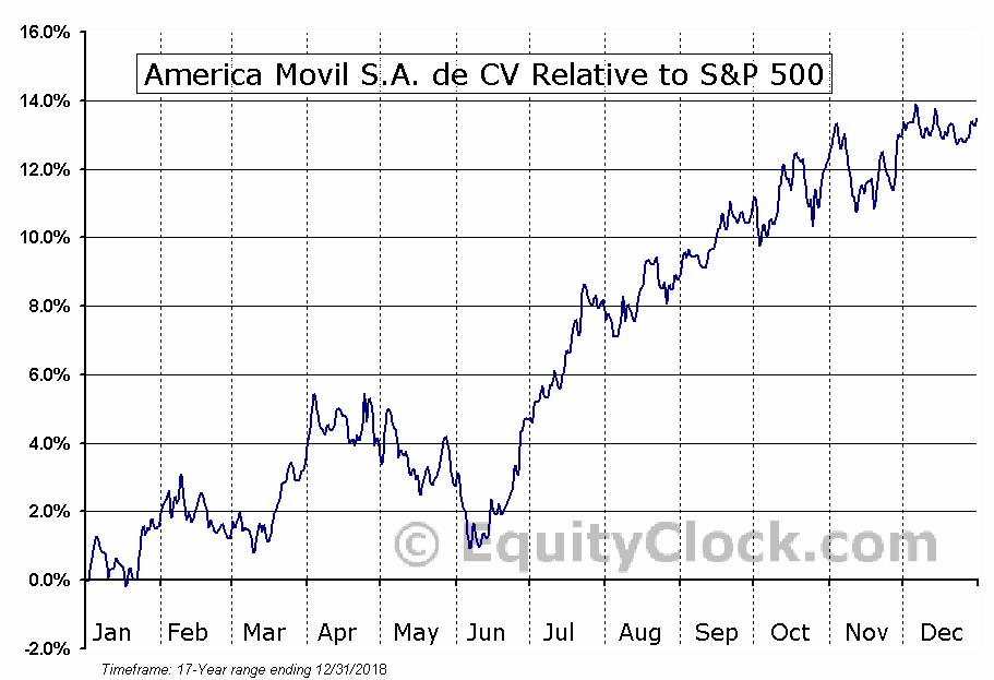 AMX Relative to the S&P 500