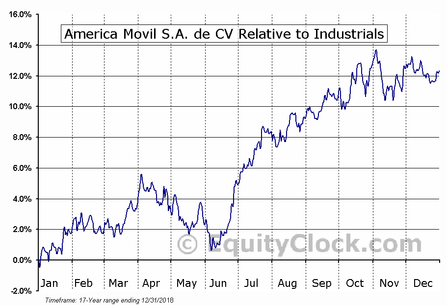 AMX Relative to the Sector