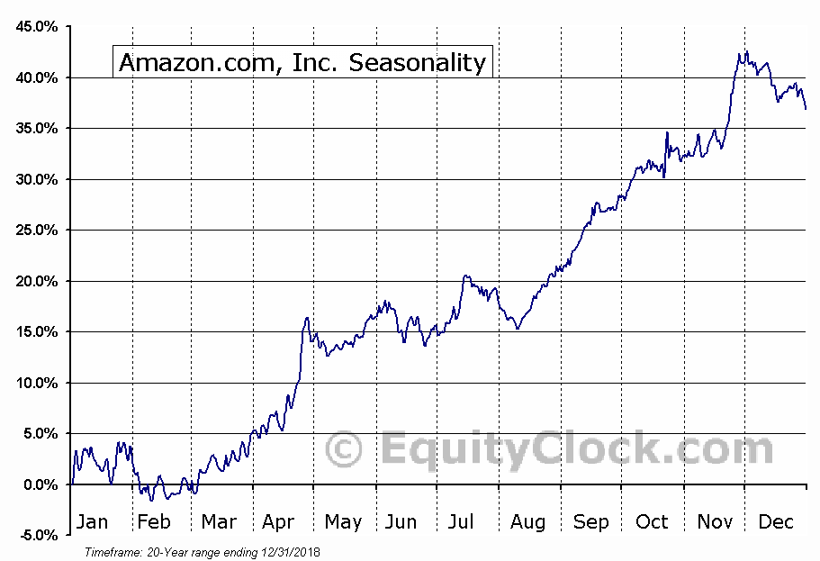 Amazon.com, Inc. (NASDAQ:AMZN) Seasonal Chart