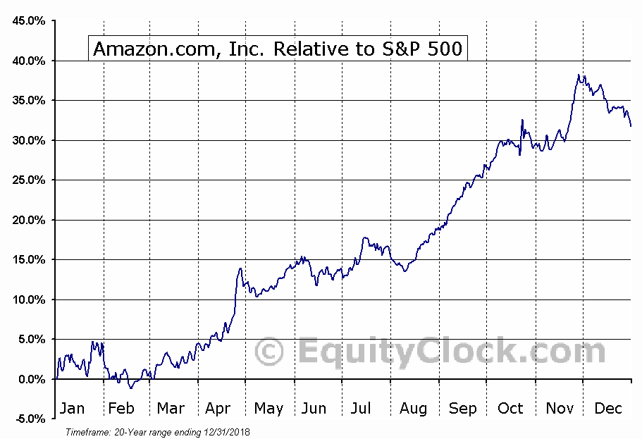 AMZN Relative to the S&P 500