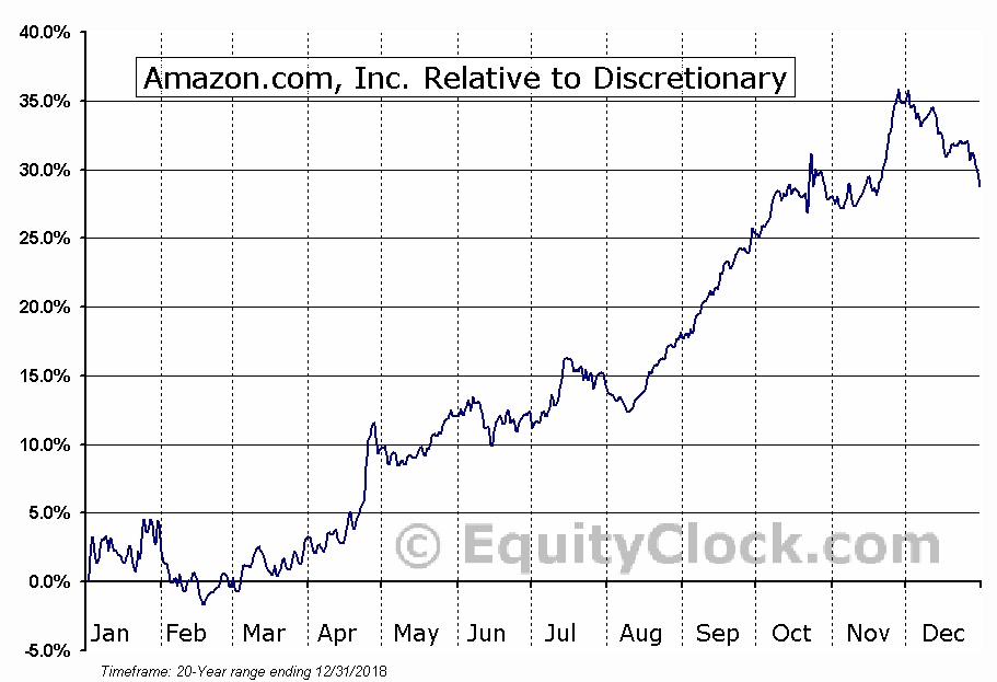 AMZN Relative to the Sector