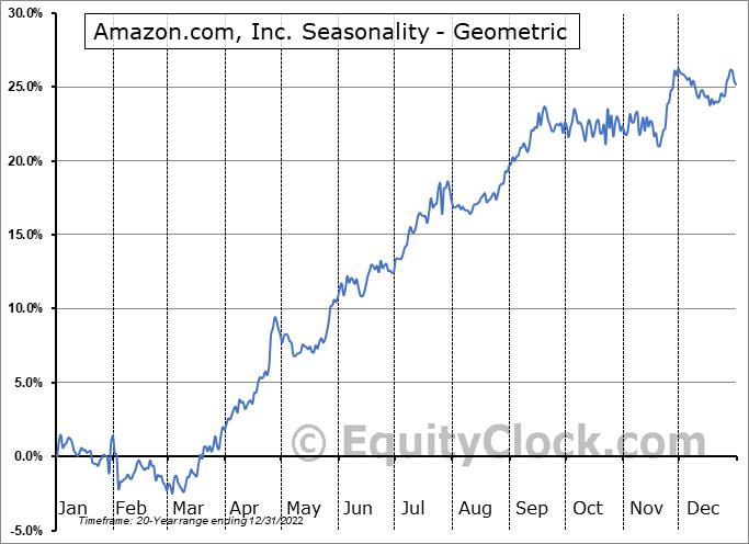 Amazon.com, Inc. (NASD:AMZN) Seasonality