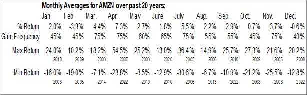 Monthly Seasonal Amazon.com, Inc. (NASDAQ:AMZN)