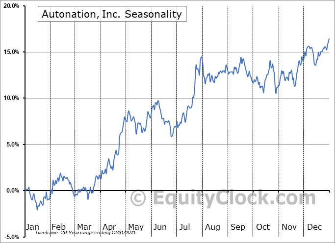 AutoNation, Inc. Seasonal Chart