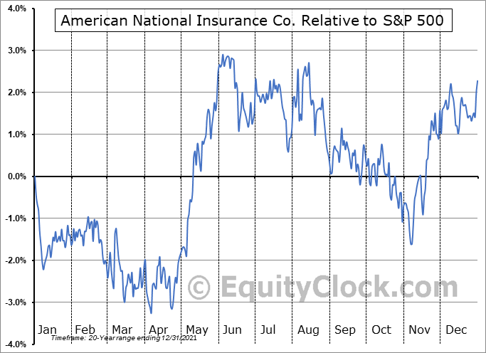 ANAT Relative to the S&P 500