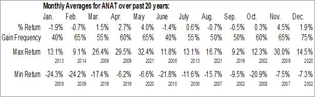 Monthly Seasonal American National Insurance Co. (NASD:ANAT)