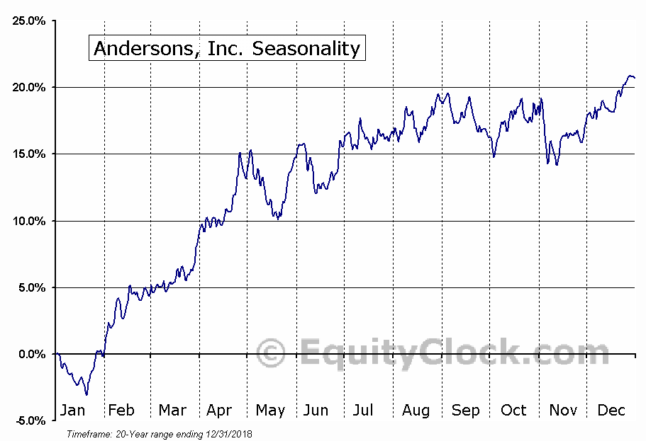 The Andersons, Inc. (ANDE) Seasonal Chart