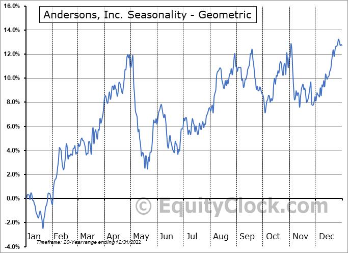 Andersons, Inc. (NASD:ANDE) Seasonality