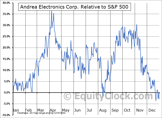 ANDR Relative to the S&P 500