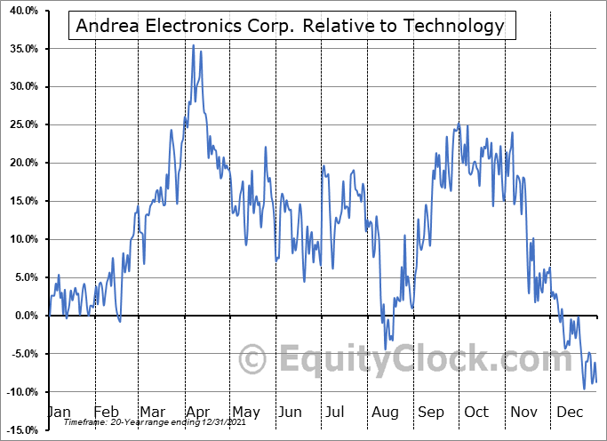 ANDR Relative to the Sector