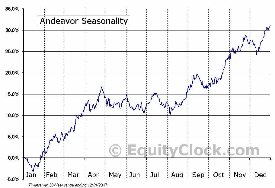 Andeavor (ANDV) Seasonal Chart