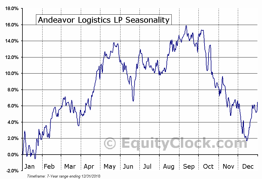 Andeavor Logistics LP (ANDX) Seasonal Chart