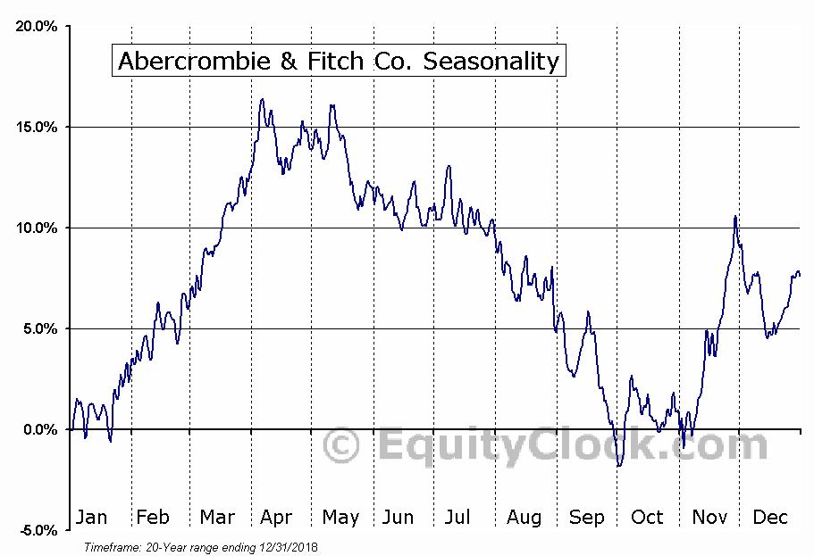 Abercrombie & Fitch Company (ANF) Seasonal Chart