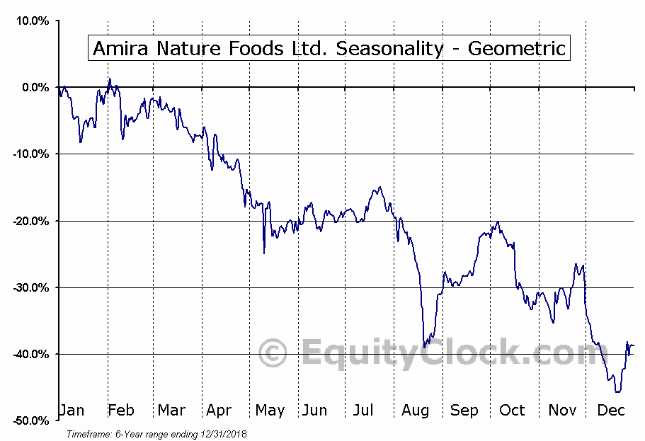 Amira Nature Foods Ltd. (NYSE:ANFI) Seasonality