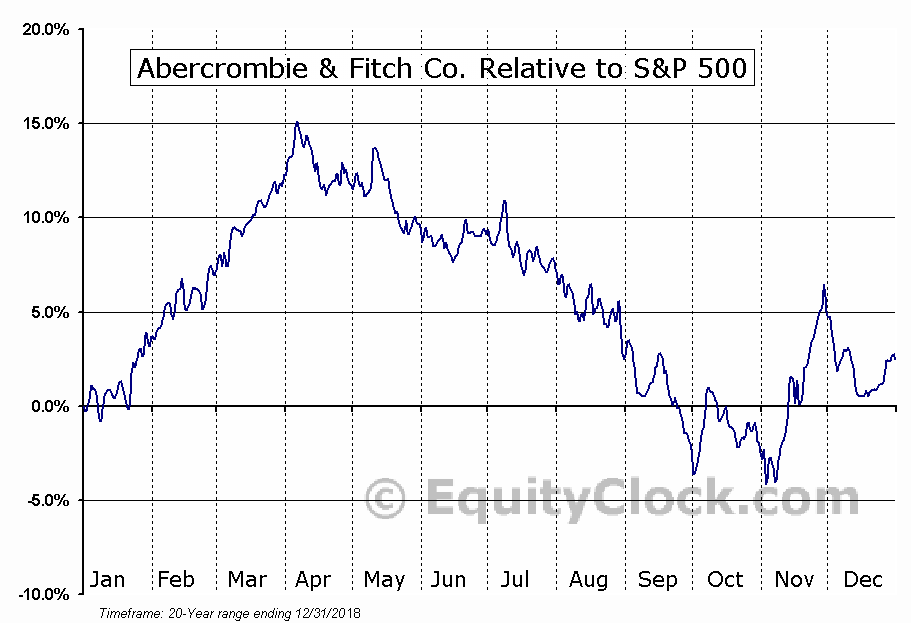 ANF Relative to the S&P 500