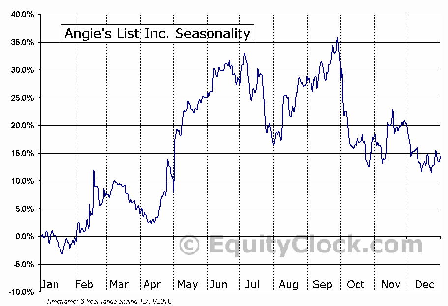 ANGI Homeservices Inc. Seasonal Chart