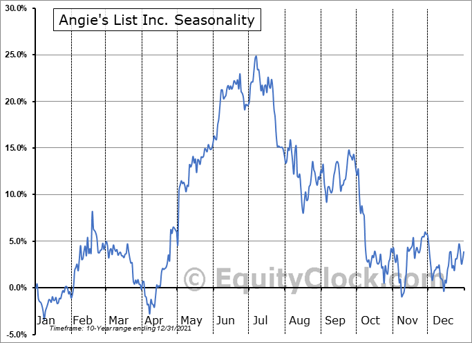 Angie's List Inc. (NASD:ANGI) Seasonality